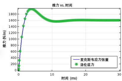 thrust force vs. time CN 如何模拟电动磁悬浮装置