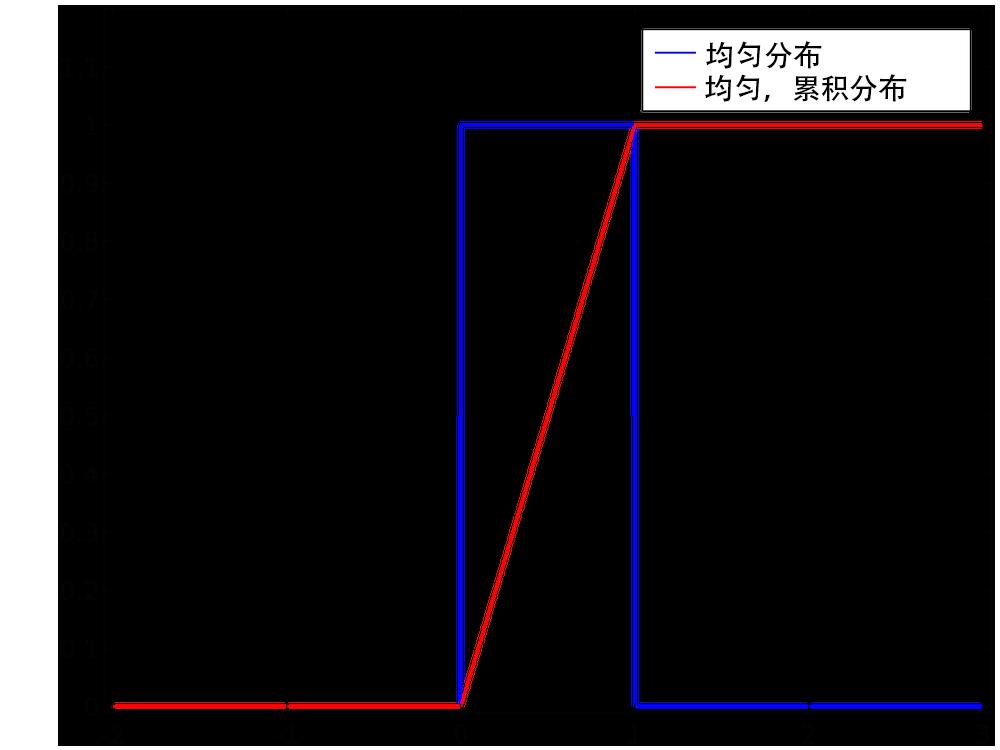 图像对比了均匀分布和均匀、累积分布。