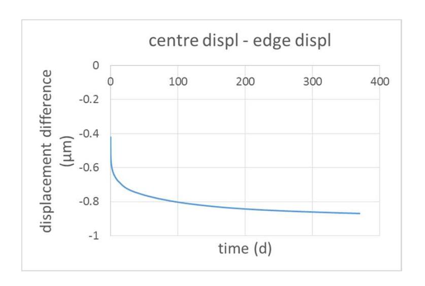 薄膜中心处及其边缘之一附近的垂直位移的差值图