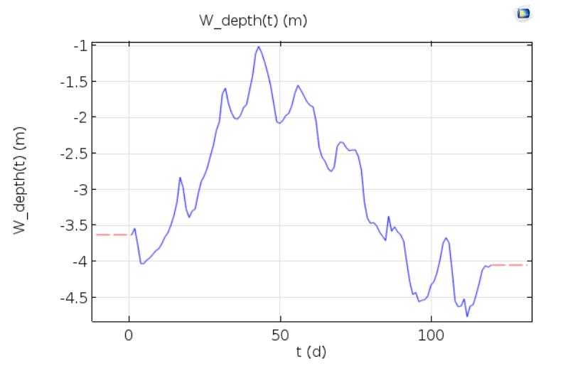 长江水位波动监测数据图。