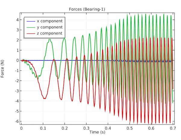 绘图显示了第一个轴承在横向和轴向方向上承受的力。