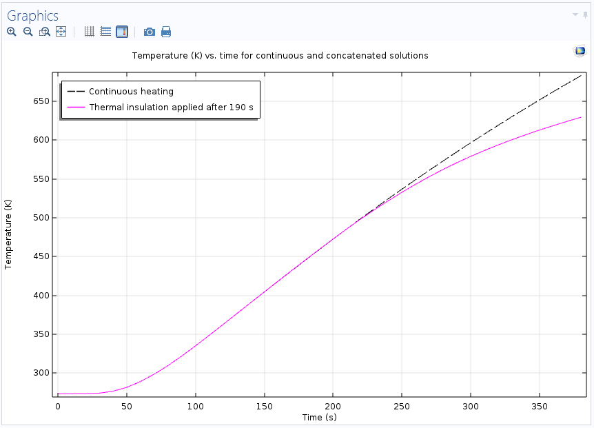 concatenated and continuous solutions plot 如何在 COMSOL Multiphysics® 中管理多个解