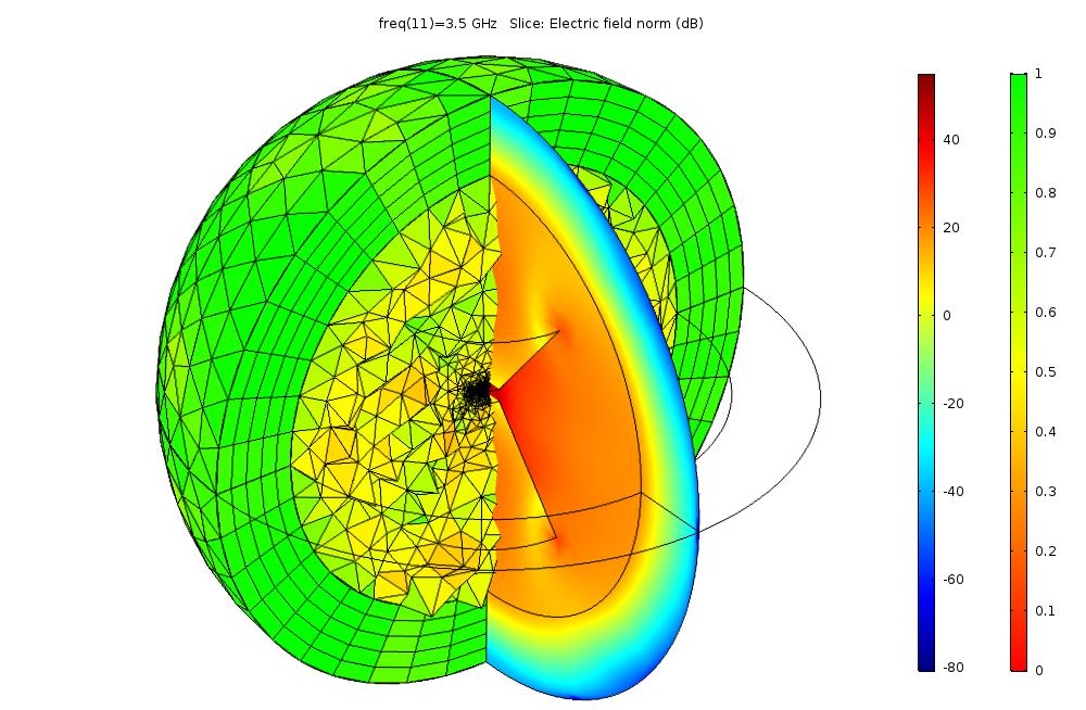 检查 COMSOL 模型内部网格的示例。