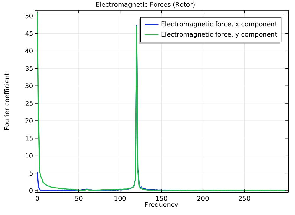 绘图显示了转子的电磁力频谱。