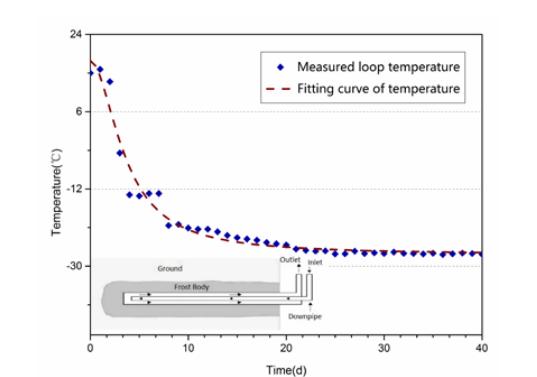 fitting curve for temperature 人工地层冻结法的仿真研究
