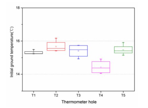initial ground temperature 人工地层冻结法的仿真研究