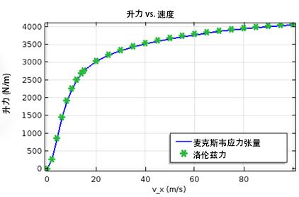 lift force vs. velocity CN 如何模拟电动磁悬浮装置