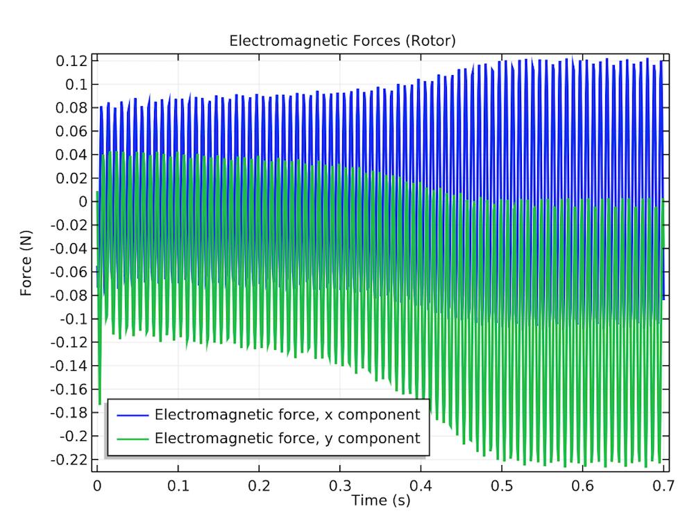 COMSOL Multiphysics® 绘图显示了电动机的电磁力。