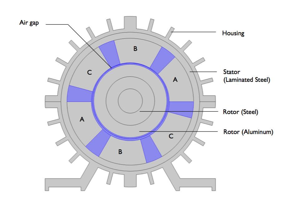 三相感应电动机的横截面,图片标记了三个不同的线圈区域。