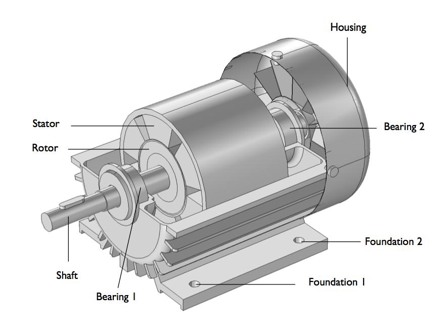 三相感应电动机模型的示意图。