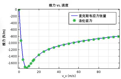 thrust force vs. velocity CN 如何模拟电动磁悬浮装置