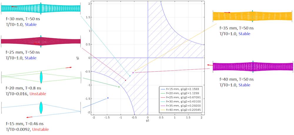 与COMSOL Multiphysics 射线追踪结果相比,Kogelnik 的稳定性理论的示意图。