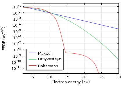 氩气放电时麦克斯韦、Druyvesteyn 和玻尔兹曼分布函数的比较图。