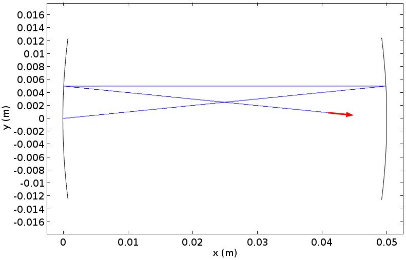 在示例激光腔中进行射线跟踪的 COMSOL 图