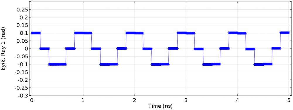 定期更改的射线方向的 COMSOL 图。