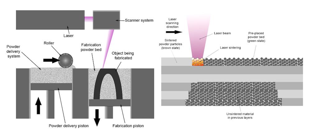 选择性激光熔化工艺的示意图。