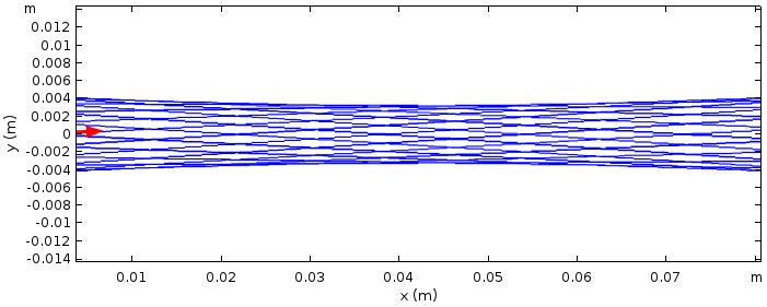 在 COMSOL Multiphysics 中为两个反射镜之间二十次往返后的光线绘制的光线跟踪图。