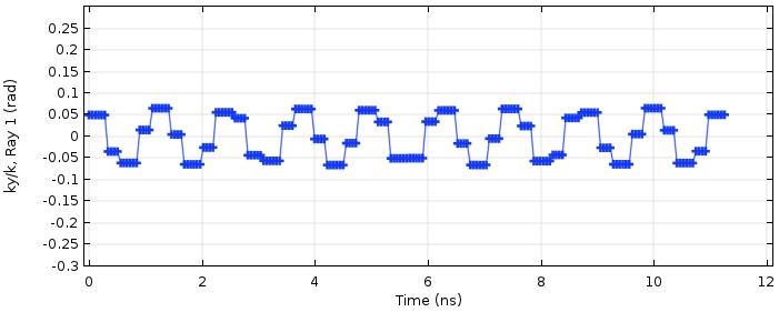 二十次往返后射线的单位波矢量 y 分量的 COMSOL 图。
