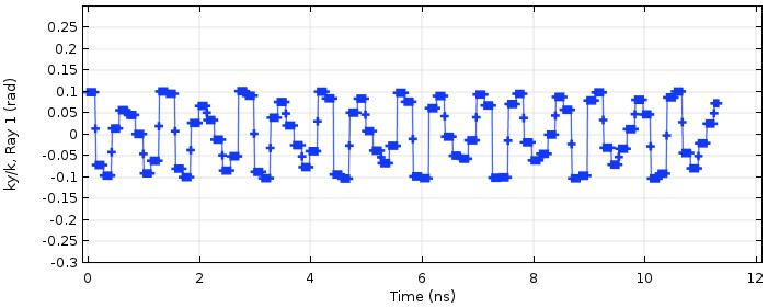 光束在两个反射镜之间移动且透镜在中间的情况下,单位波矢量的 y 分量的 COMSOL 图。