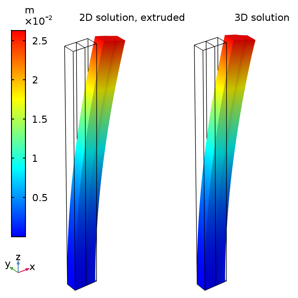 Plots of displacement and deformation for a full 3D model and a 2D generalized plane strain condition.