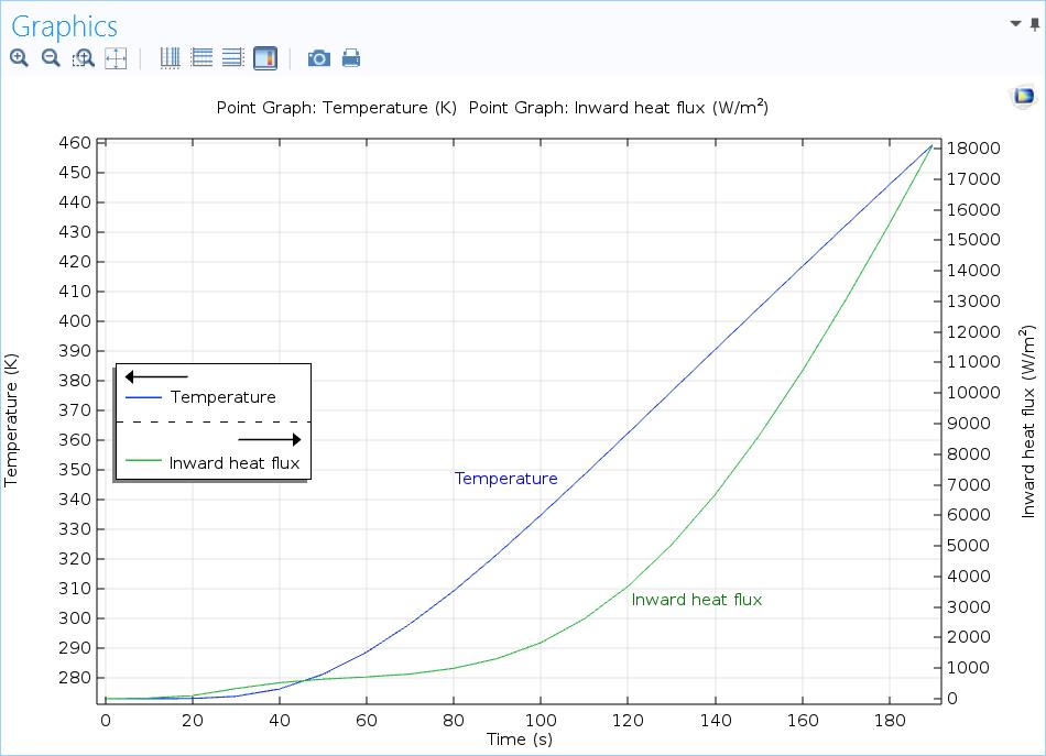 截图显示了 COMSOL Multiphysics® 中的双 y 轴结果绘图。