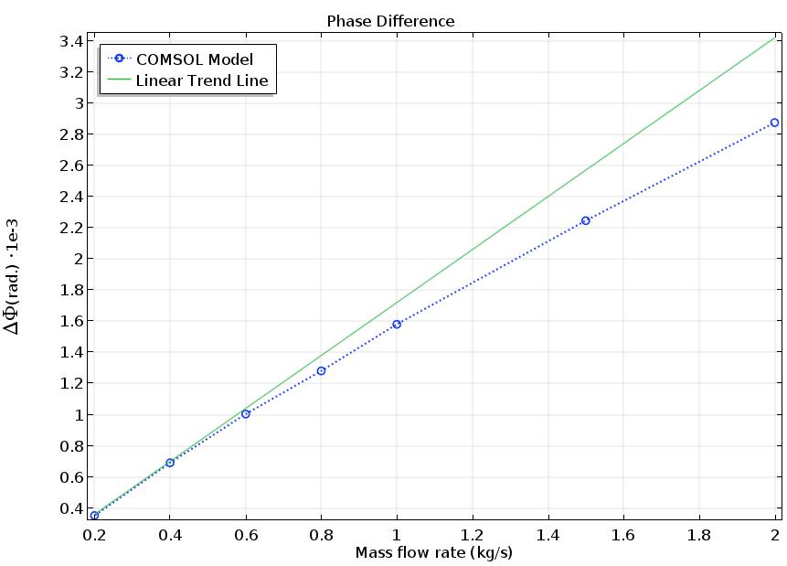 科里奥利流量计上游与下游点之间的相差。