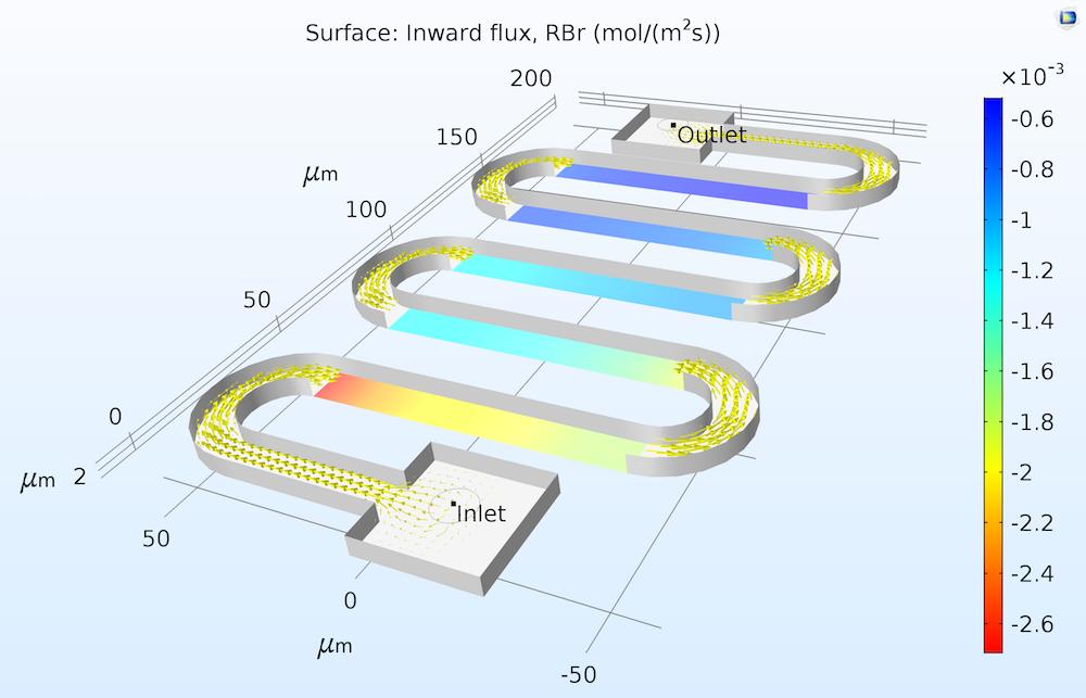微反应器中催化表面液相反应物通量的结果图。