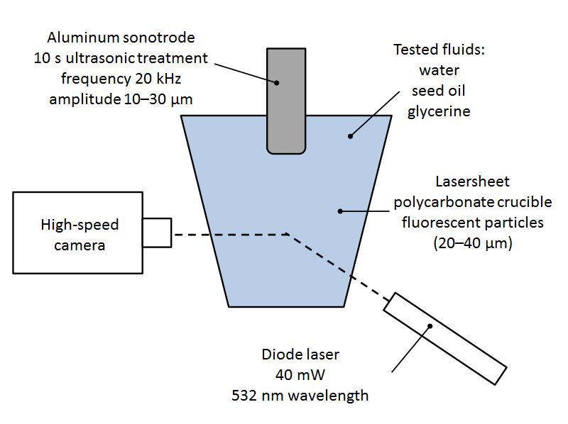 超声波发生器的实验装置示意图。