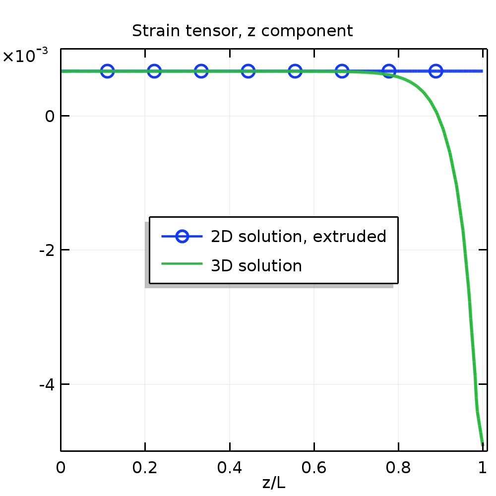 A plot of the strain along the z-axis in COMSOL Multiphysics®.