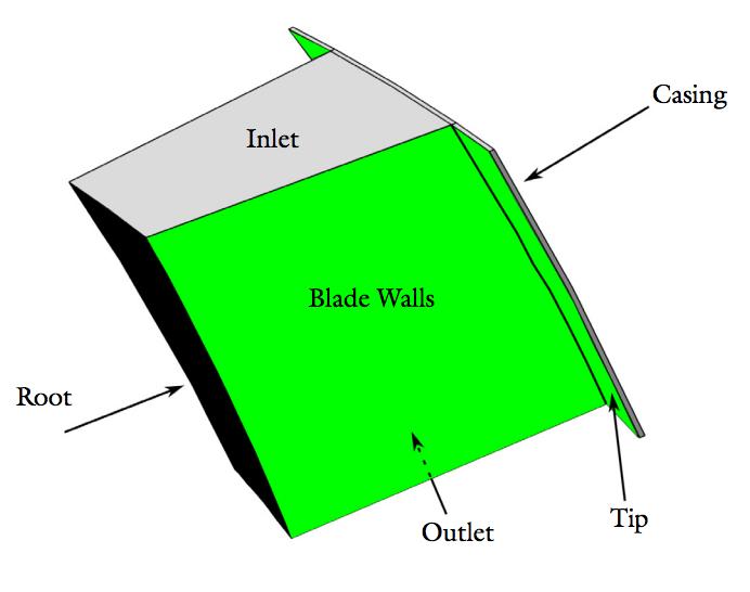 涡轮分子泵其中一个扇区的几何模型示意图。