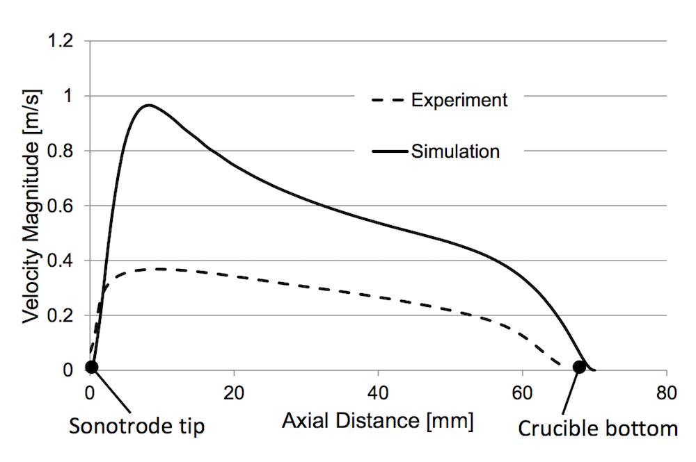 绘图比较了仿真和实验中的速度大小。