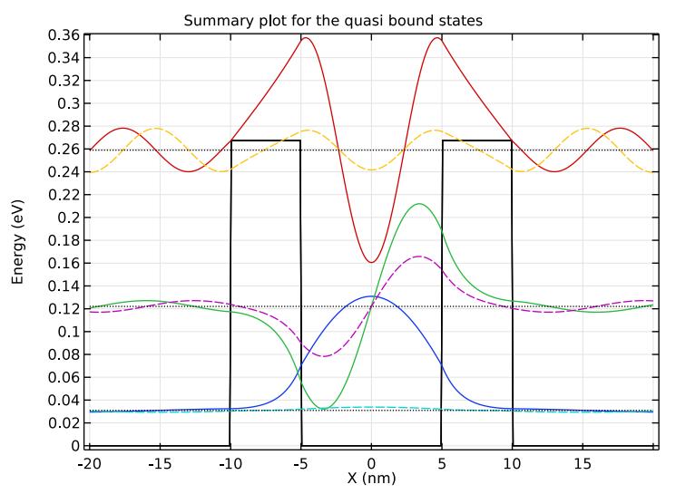 双势垒结构准束缚态的 COMSOL 图