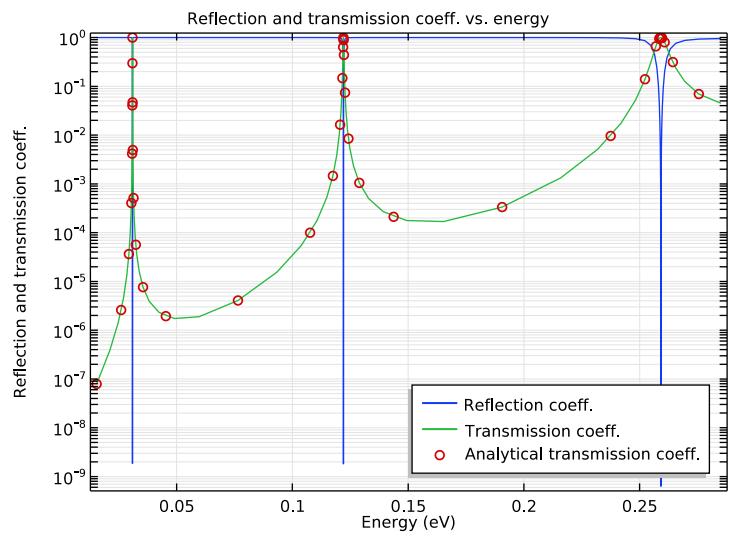 双势垒模型的反射系数和透射系数的一维 COMSOL 图