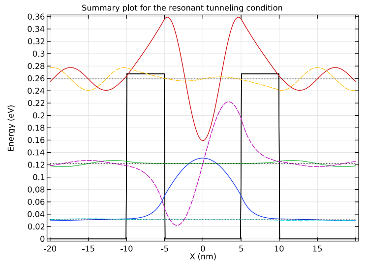 A COMSOL plot of the resonant tunneling condition for a double-barrier structure.
