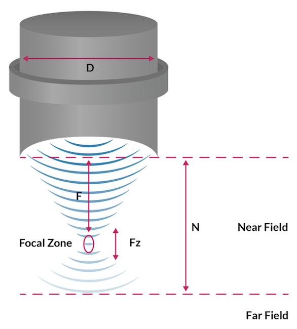 超声波的声场示意图。
