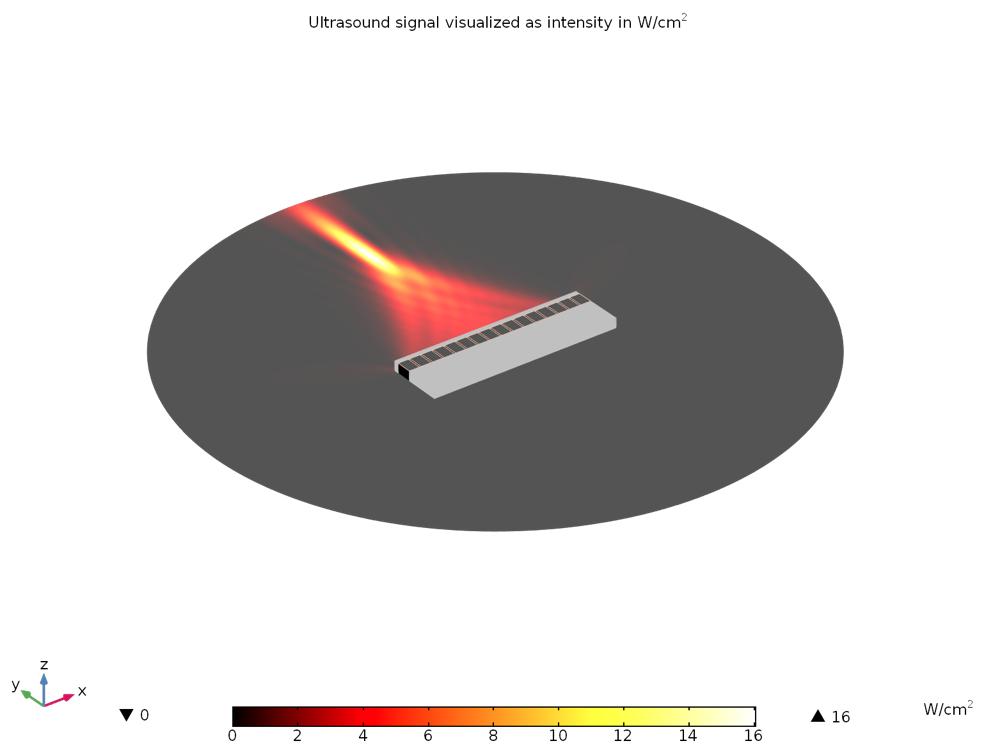 绘制超声信号的强度。