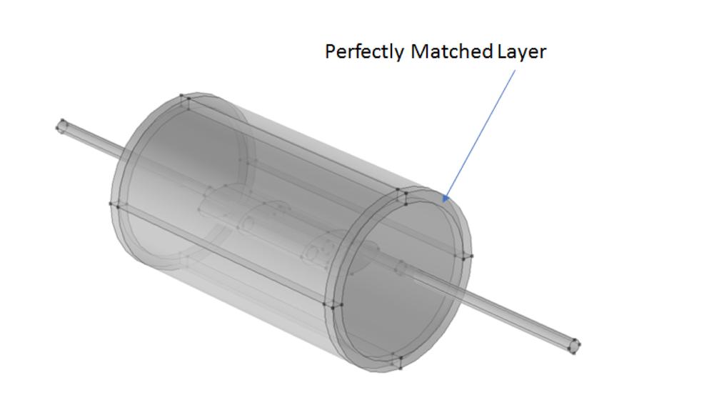 包含 PML 的声学域中消声器模型的示意图。
