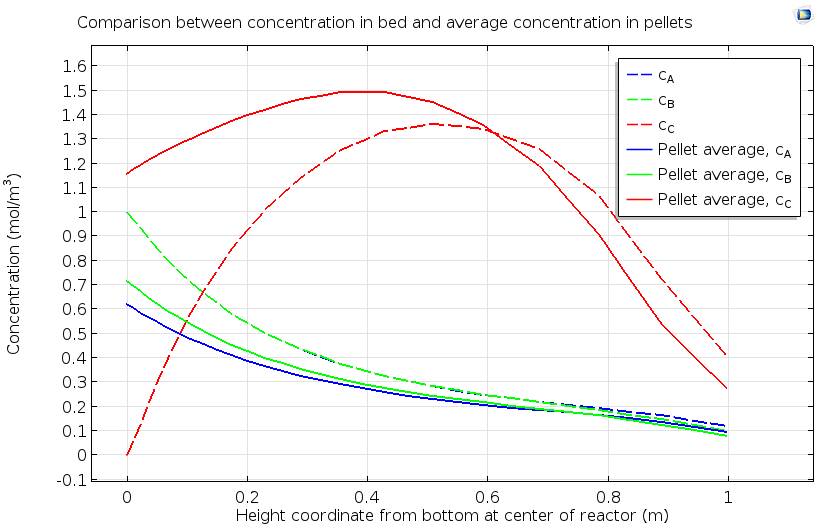 比较反应性颗粒床中浓度与颗粒平均浓度的1D图。