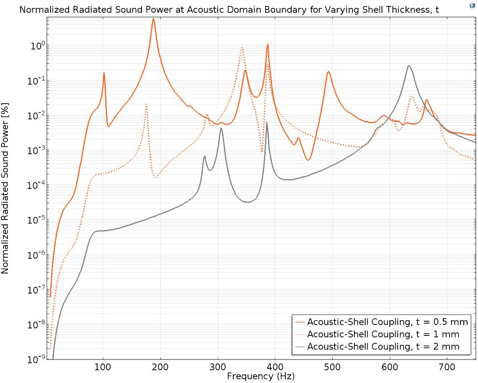 消声器的归一化辐射声功率图。