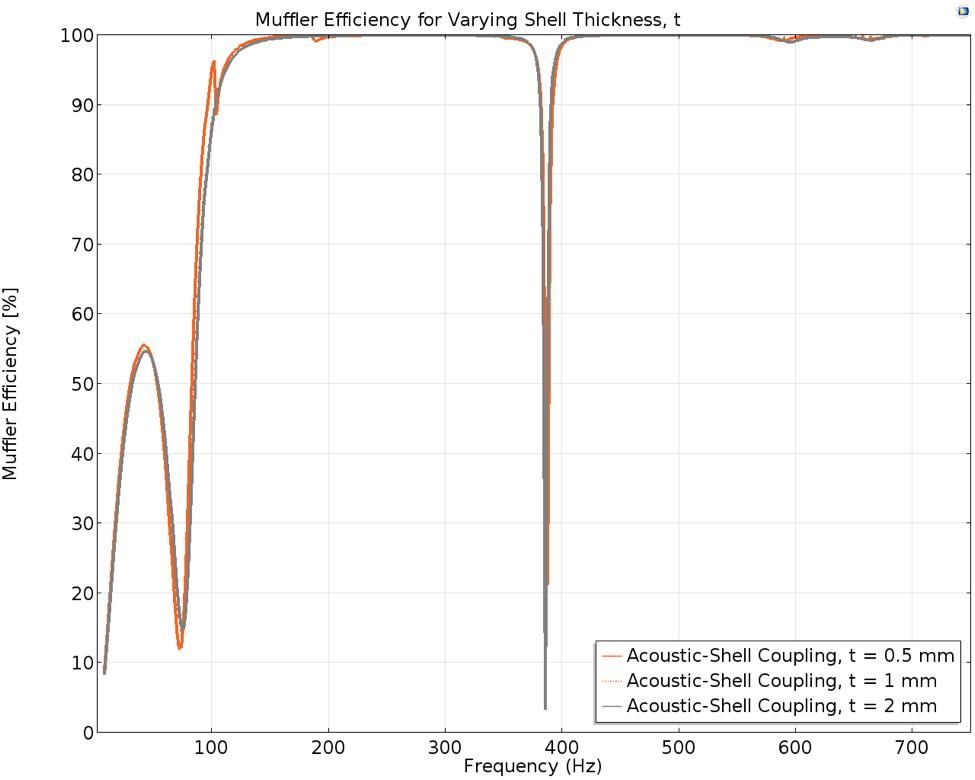 随壳厚度变化的消声器性能图。