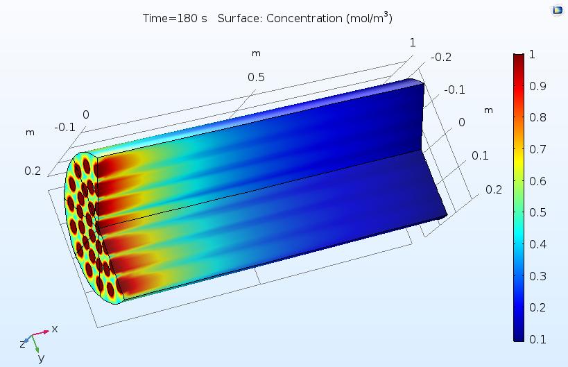反应颗粒床的COMSOL模型。