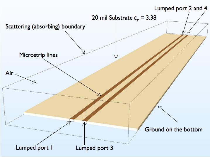 平行微带线的模型几何。