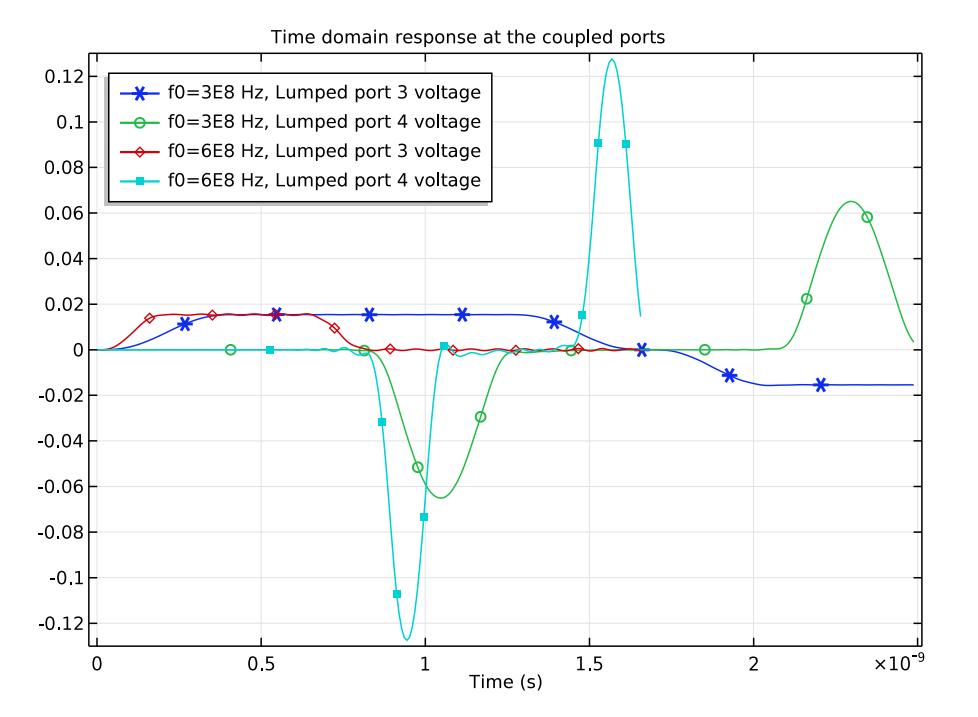 两种数据传输速率下,不同基质集总端口处的电压