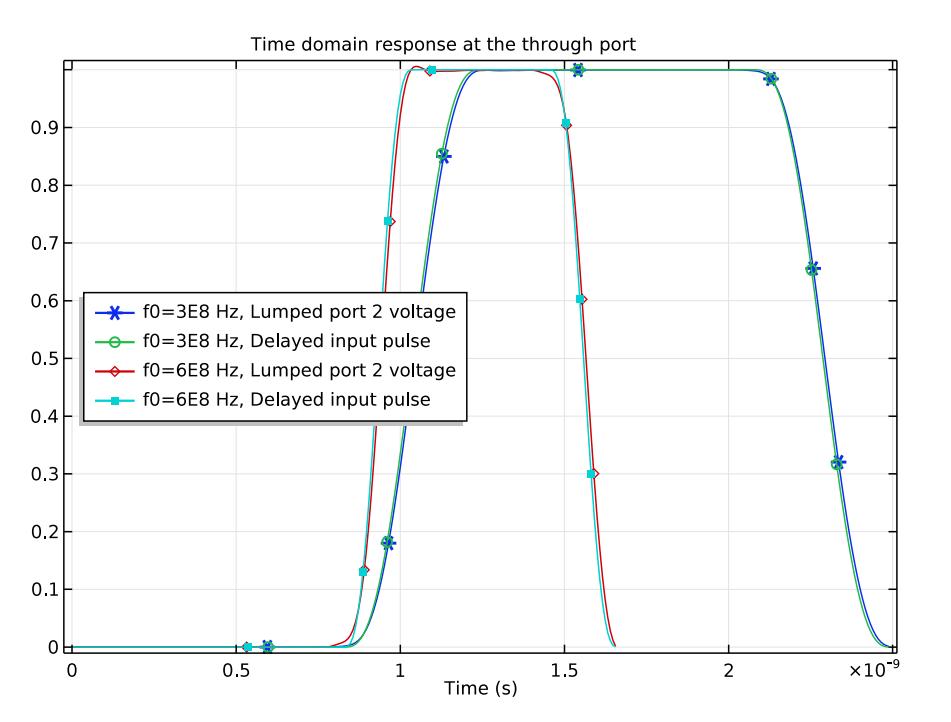 2 种数据传输速率下的延迟输入脉冲和电压图
