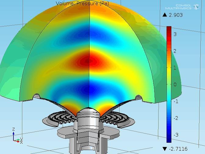 仿真结果显示了扬声器的声波。