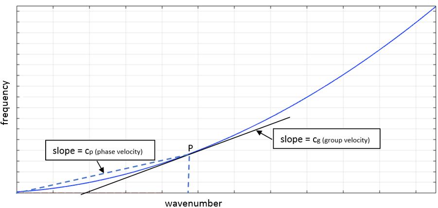 用于分析充液管道的色散曲线图。