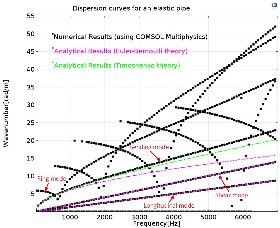 一维绘图显示了弹性管道的色散曲线。