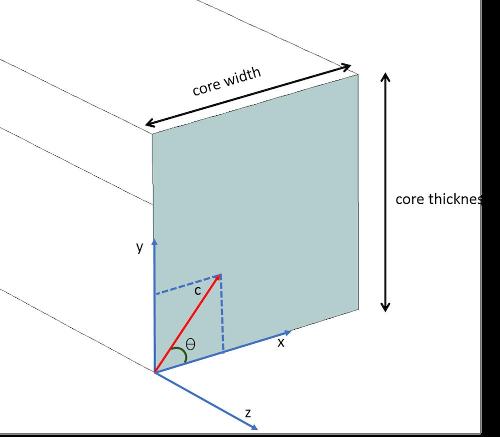 光轴位于 XY 平面的光波导芯的示意图。