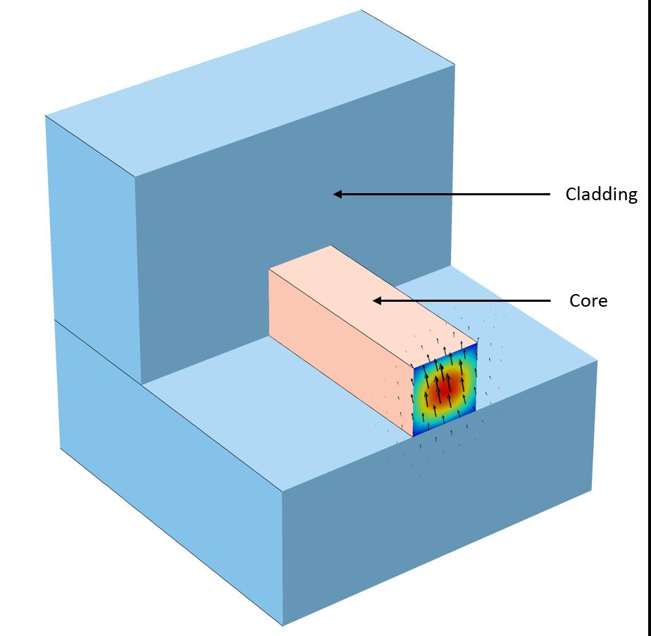 具有各向异性芯的光波导的注释模型。