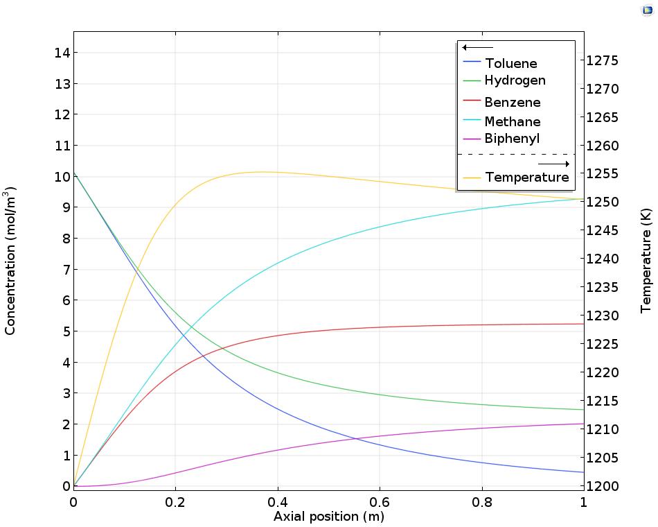 绘图显示管式反应器中的浓度和温度。